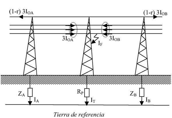 (K06) AEA – Puesta a tierra en sistemas de distribución de media y baja