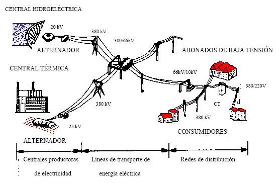 (K08) AEA – Planificación y diseño de sistemas de subtransmisión y distribución