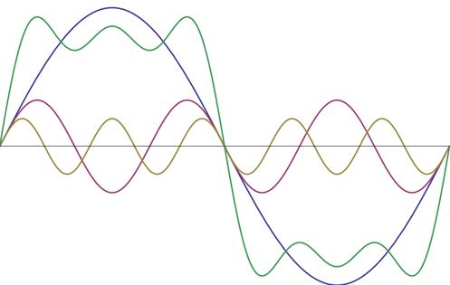 (K16) AEA – Los armónicos y su compensación en los sistemas eléctricos