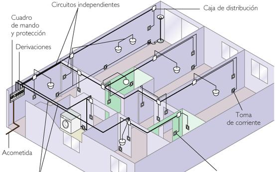 (K42) AEA – Proyecto de Instalaciones Eléctricas de Baja Tensión en Viviendas Unifamiliares con consumos de hasta 63A > E-learning